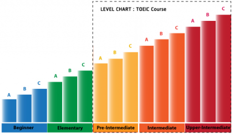 TOEIC Course, level Pre-Intermediate. Taught by TOEIC specialists - Listening to native speakers and Reading with Thai teachers Focus on intensive TOEIC test preparation to take the minimum exam time. - learn english at EduFirst language School