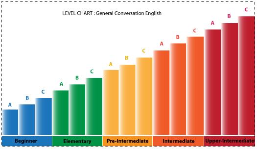 ระดับของคอร์สเรียนสนทนาภาษาอังกฤษ General Conversation English