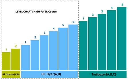 ระดับหลักสูตร คอร์สเรียนภาษาอังกฤษสำหรับเด็กเล็ก อายุ 5 – 10 ปี เด็กอนุบาล เด็กประถม (HIGH FLYER COURSE)