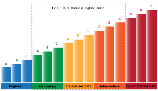 ระดับของหลักสูตร คอร์สภาษาอังกฤษธุรกิจ