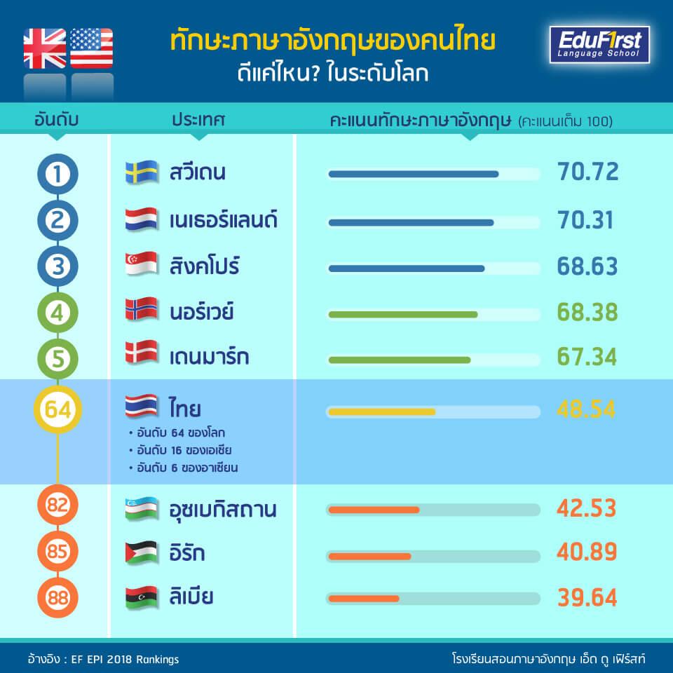 อันดับ ภาษาอังกฤษคนไทย อยู่อันดับที่ 64 ของโลก จาก 88 ประเทศ ทักษะการใช้ภาษาอังกฤษ ของคนไทย อยู่ในเกณฑ์ แย่ - บทความภาษาอังกฤษ โรงเรียนสอนภาษาอังกฤษ EduFirst เรียนภาษาอังกฤษ เก่งเร็ว รับรองผล
