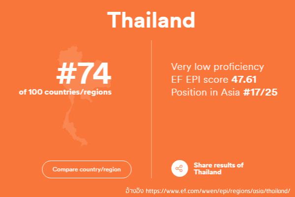 อันดับภาษาอังกฤษของคนไทย อยู่อันดับที่ 74 จาก 100 ประเทศ - อยากเก่งภาษา เรียนภาษาอังกฤษ ที่โรงเรียนสอนภาษาอังกฤษ เอ็ด ดู เฟิร์สท์