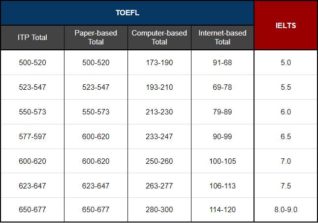 ตารางคะแนน TOEFL itp เทียบคะแนน TOEFL IELTS
