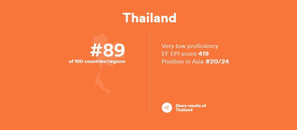 ทักษะภาษาอังกฤษของไทย อยู่อันดับ 89 ของโลก ซึ่งอยู่ในเกณฑ์ ระดับต่ำมาก - โรงเรียนสอนภาษาอังกฤษ EduFirst