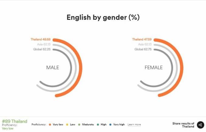 ชาย หรือ หญิง มีทักษะการใช้ภาษาอังกฤษดีกว่ากัน -  สถาบันสอนภาษาอังกฤษ EduFirst