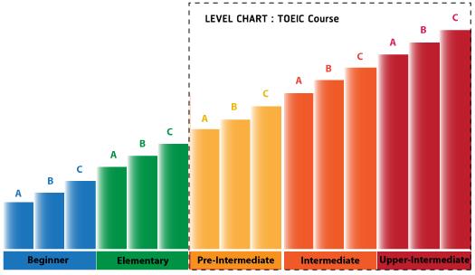 ระดับภาษาอังกฤษ คอร์สเรียน TOEIC โรงเรียนสอนภาษาอังกฤษ EduFirst